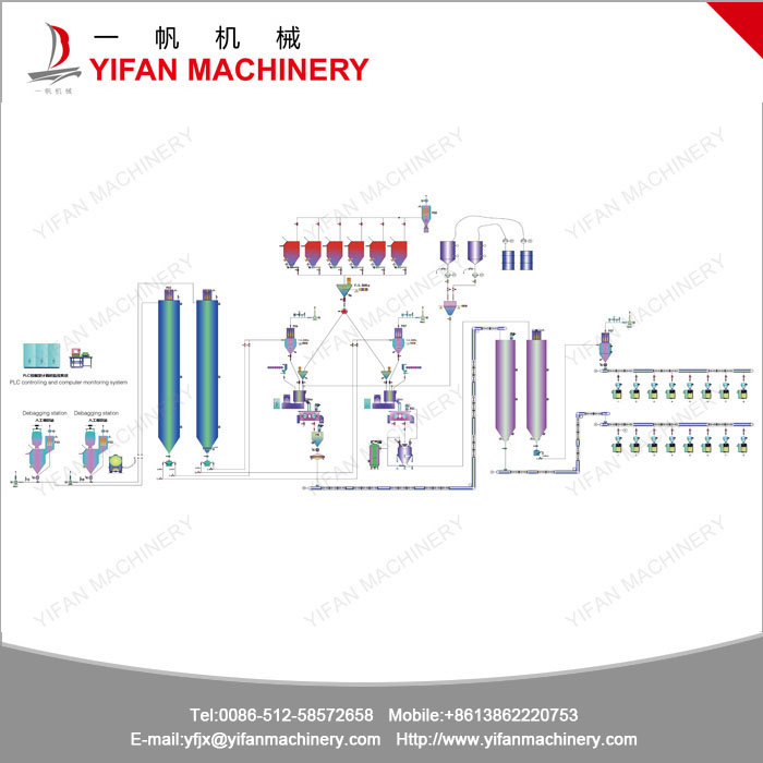 Full Auto PVC Conveying Dosing Mixing System